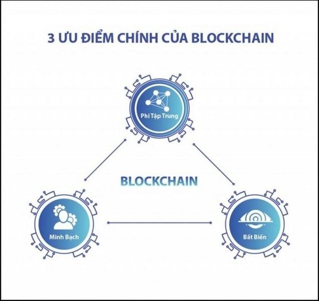 tiem nang cong nghe blockchain 012